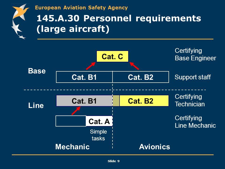 European Aviation Safety Agency Slide 9 145.A.30 Personnel requirements (large aircraft) Cat. C Cat. B1Cat. B2 Cat. B1Cat. B2 Cat. A Line Base Mechani