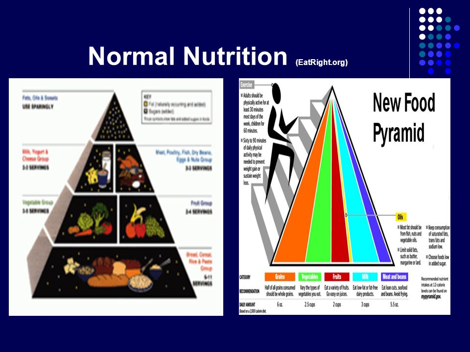 Normal Nutrition (EatRight.org)