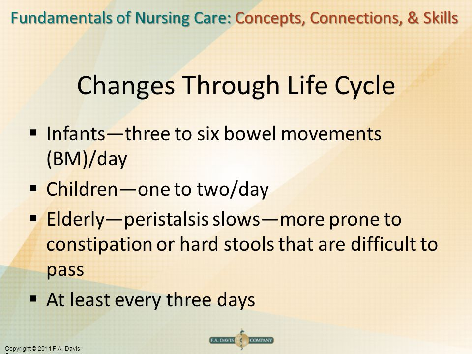 Fundamentals of Nursing Care: Concepts, Connections, & Skills Copyright © 2011 F.A.
