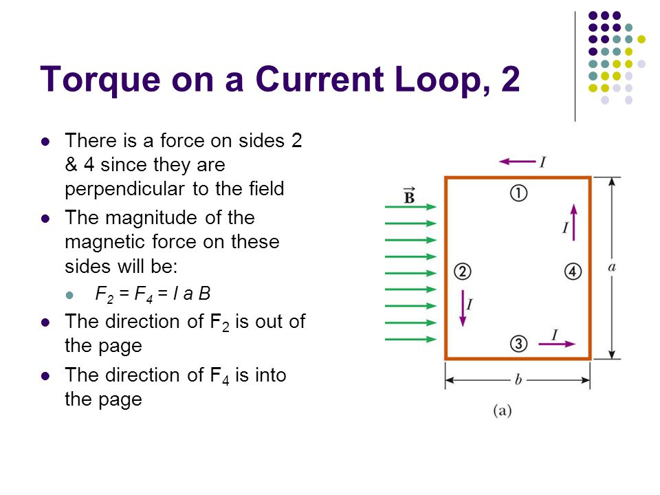 Torque on a Current Loop, 2 There is a force on sides 2 & 4 since they are perpendicular to the field The magnitude of the magnetic force on these sides will be: F 2 = F 4 = I a B The direction of F 2 is out of the page The direction of F 4 is into the page