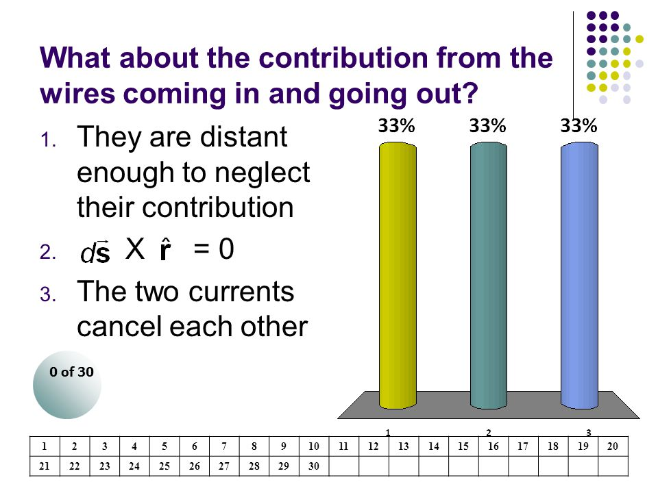 What about the contribution from the wires coming in and going out? 1. They are distant enough to neglect their contribution 2. X = 0 3. The two curre