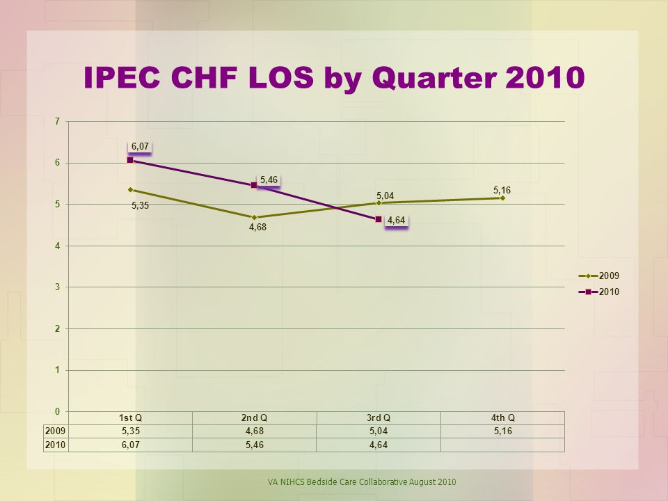 IPEC CHF LOS by Quarter 2010 VA NIHCS Bedside Care Collaborative August 2010