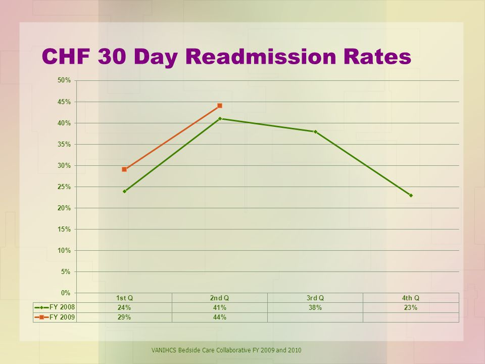 CHF 30 Day Readmission Rates VANIHCS Bedside Care Collaborative FY 2009 and 2010