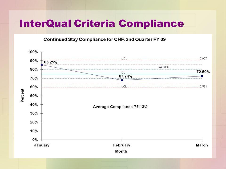 InterQual Criteria Compliance