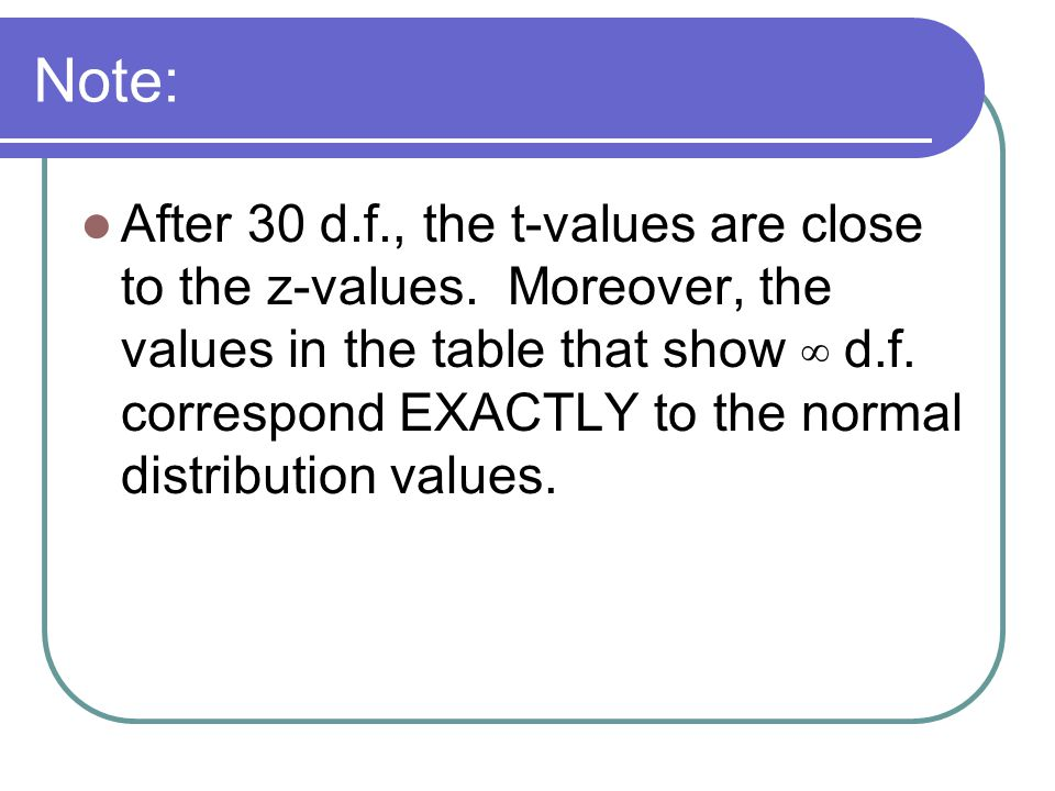Note: After 30 d.f., the t-values are close to the z-values.