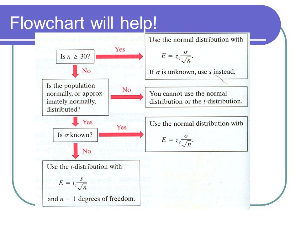 Flowchart will help!