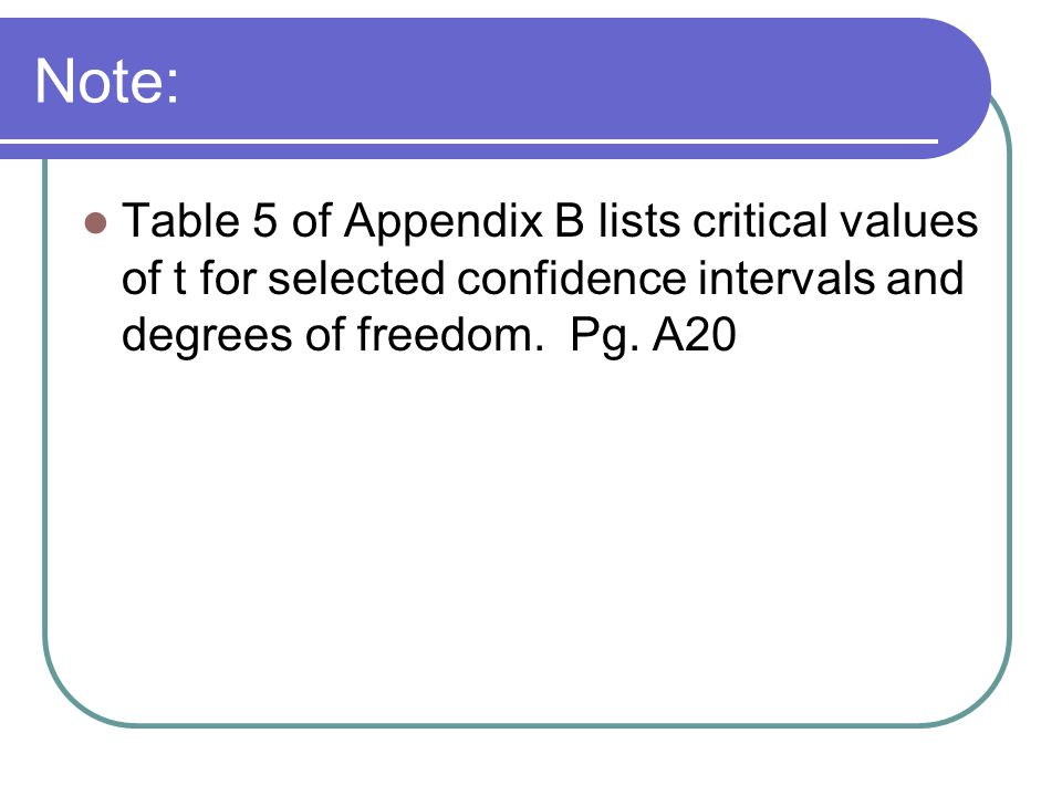 Note: Table 5 of Appendix B lists critical values of t for selected confidence intervals and degrees of freedom.