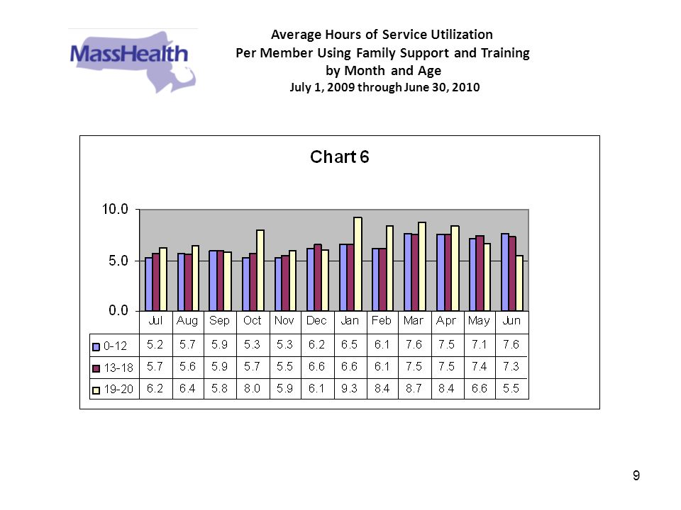 9 Average Hours of Service Utilization Per Member Using Family Support and Training by Month and Age July 1, 2009 through June 30, 2010