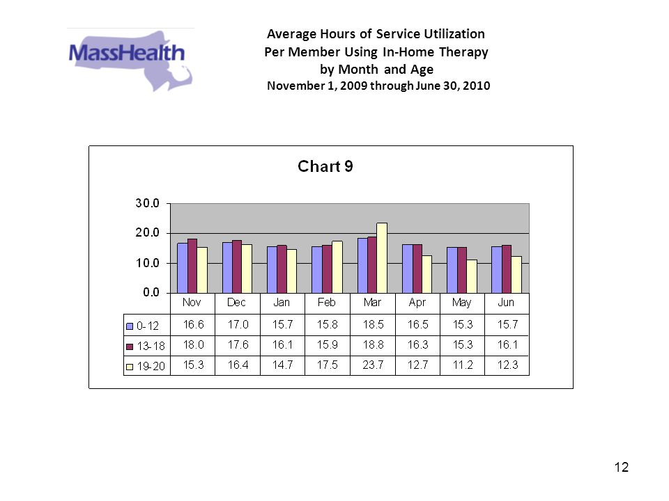 12 Average Hours of Service Utilization Per Member Using In-Home Therapy by Month and Age November 1, 2009 through June 30, 2010
