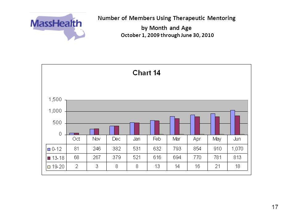 17 Number of Members Using Therapeutic Mentoring by Month and Age October 1, 2009 through June 30, 2010