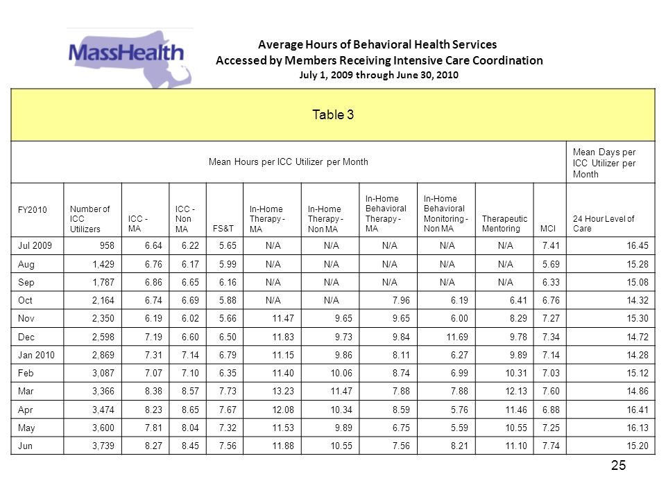 25 Average Hours of Behavioral Health Services Accessed by Members Receiving Intensive Care Coordination July 1, 2009 through June 30, 2010 Table 3 Me