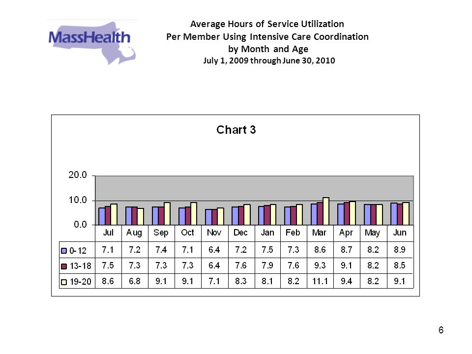 6 Average Hours of Service Utilization Per Member Using Intensive Care Coordination by Month and Age July 1, 2009 through June 30, 2010