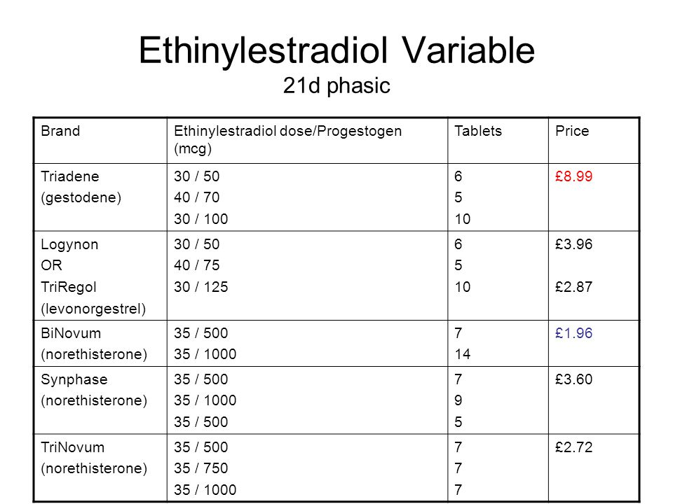 Ethinylestradiol Variable 21d phasic BrandEthinylestradiol dose/Progestogen (mcg) TabletsPrice Triadene (gestodene) 30 / 50 40 / 70 30 / 100 6 5 10 £8.99 Logynon OR TriRegol (levonorgestrel) 30 / 50 40 / 75 30 / 125 6 5 10 £3.96 £2.87 BiNovum (norethisterone) 35 / 500 35 / 1000 7 14 £1.96 Synphase (norethisterone) 35 / 500 35 / 1000 35 / 500 795795 £3.60 TriNovum (norethisterone) 35 / 500 35 / 750 35 / 1000 777777 £2.72