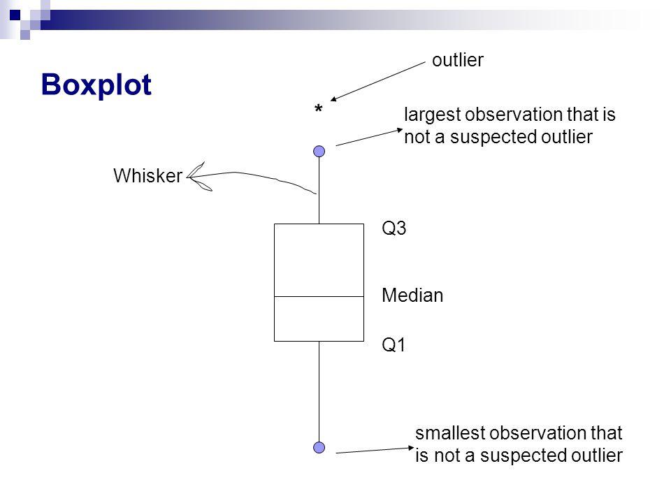 Boxplot Q1 Q3 Median largest observation that is not a suspected outlier smallest observation that is not a suspected outlier Whisker * outlier