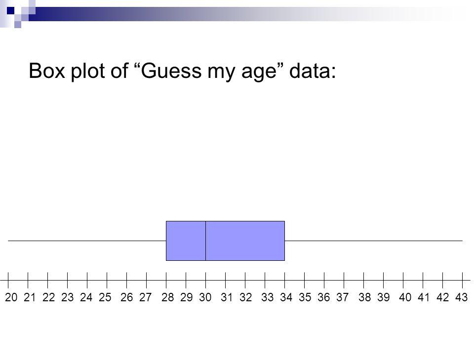 "Box plot of ""Guess my age"" data: 20 21 22 23 24 25 26 27 28 29 30 31 32 33 34 35 36 37 38 39 40 41 42 43"
