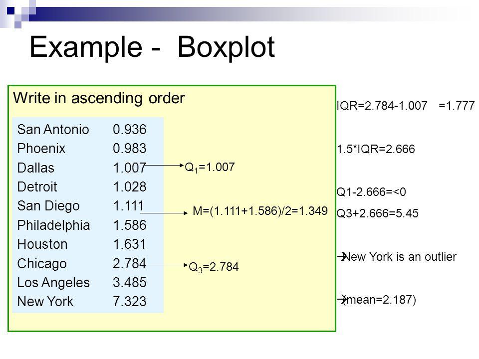 Example - Boxplot Write in ascending order San Antonio0.936 Phoenix0.983 Dallas1.007 Detroit1.028 San Diego1.111 Philadelphia1.586 Houston1.631 Chicag