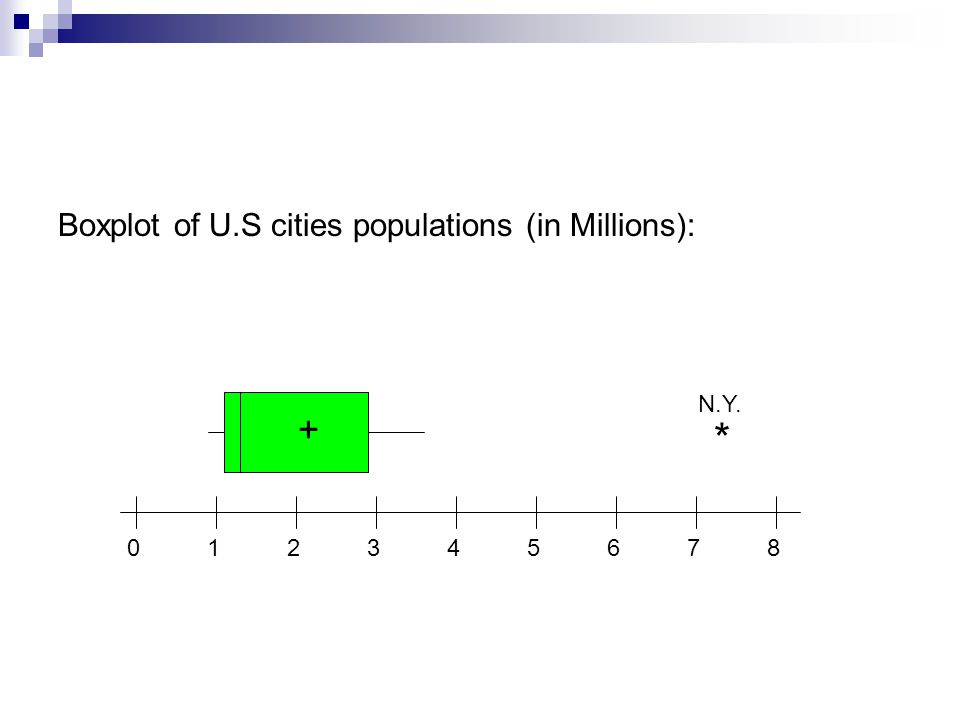 0 1 2 3 4 5 6 7 8 * + N.Y. Boxplot of U.S cities populations (in Millions):