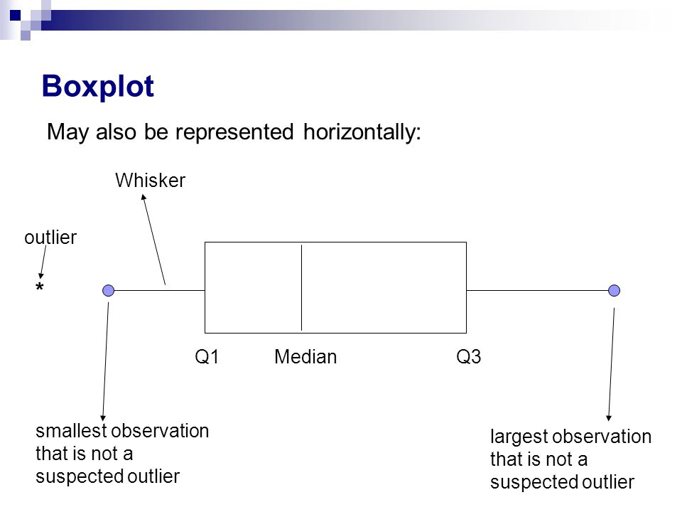 Boxplot Q3Q1Median Whisker largest observation that is not a suspected outlier smallest observation that is not a suspected outlier May also be represented horizontally: * outlier
