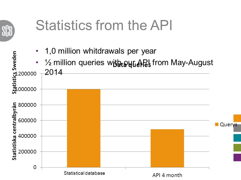 Statistics from the API 1,0 million whitdrawals per year ½ million queries with our API from May-August 2014