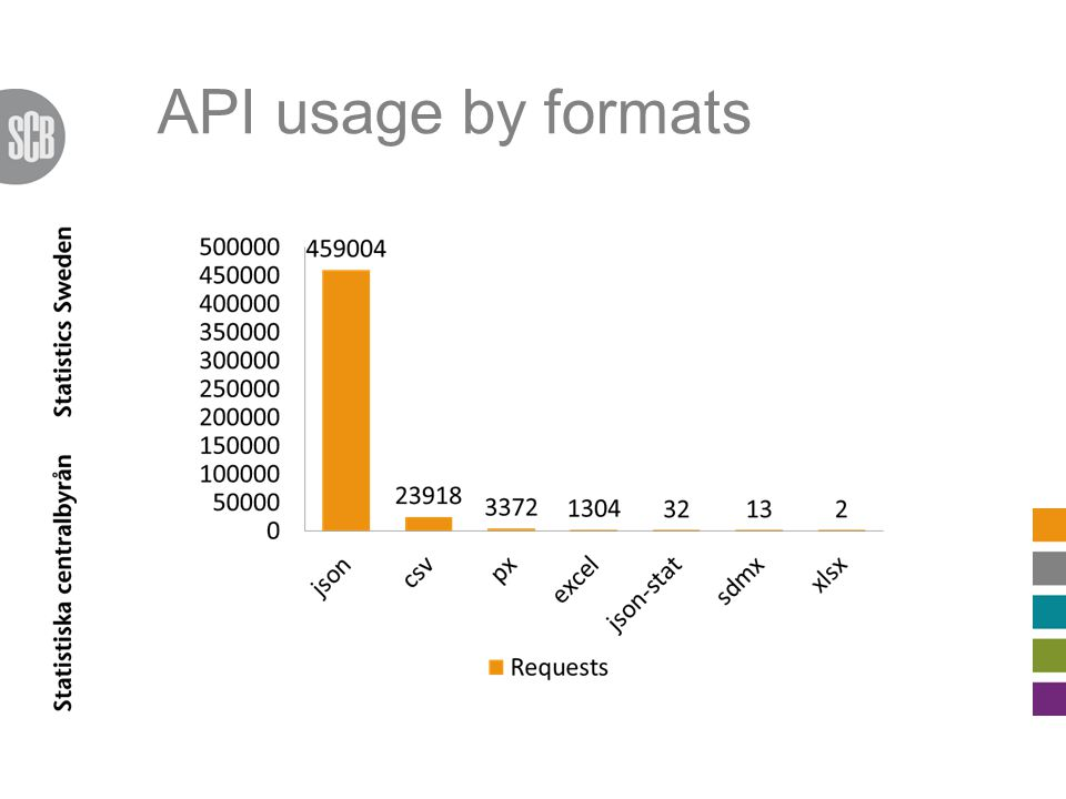 API usage by formats