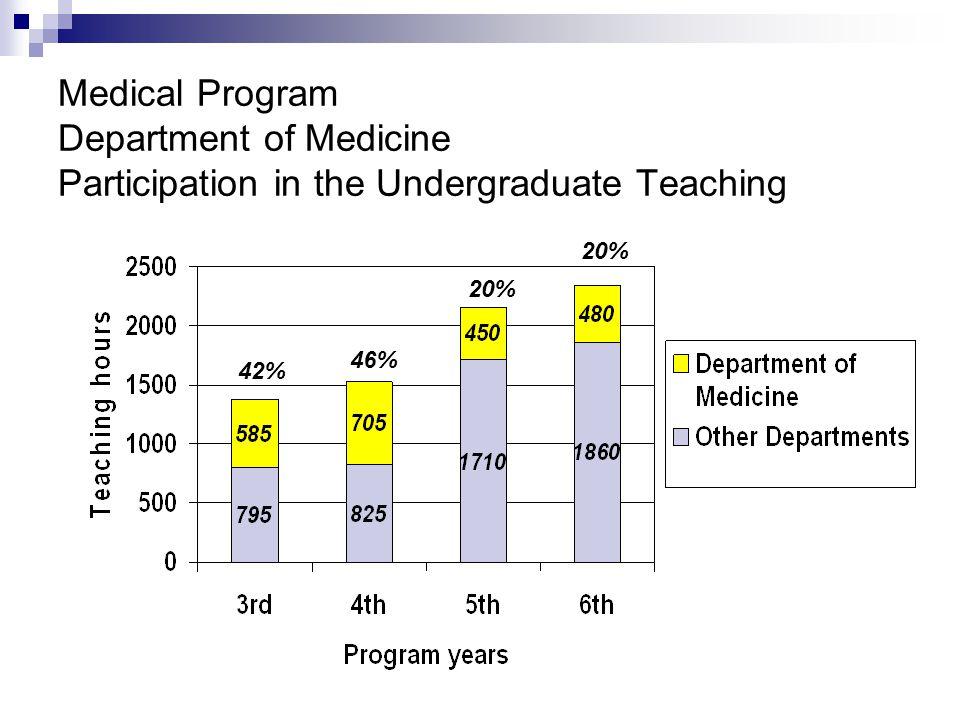 Medical Program Department of Medicine Participation in the Undergraduate Teaching 42% 46% 20%