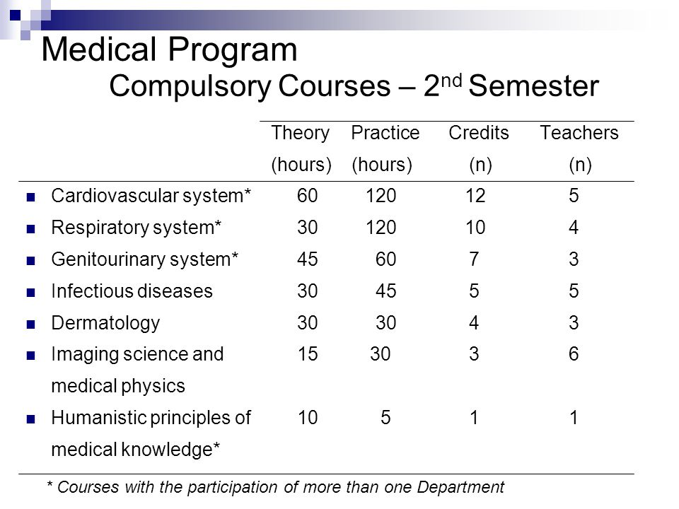 Medical Program Compulsory Courses – 2 nd Semester Theory Practice Credits Teachers (hours) (hours) (n)(n) Cardiovascular system*60120 125 Respiratory