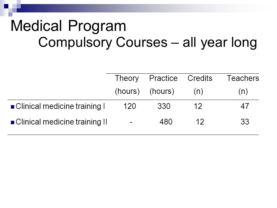 Medical Program Compulsory Courses – all year long Theory Practice Credits Teachers (hours) (hours) (n) (n) Clinical medicine training I 120 330 12 47