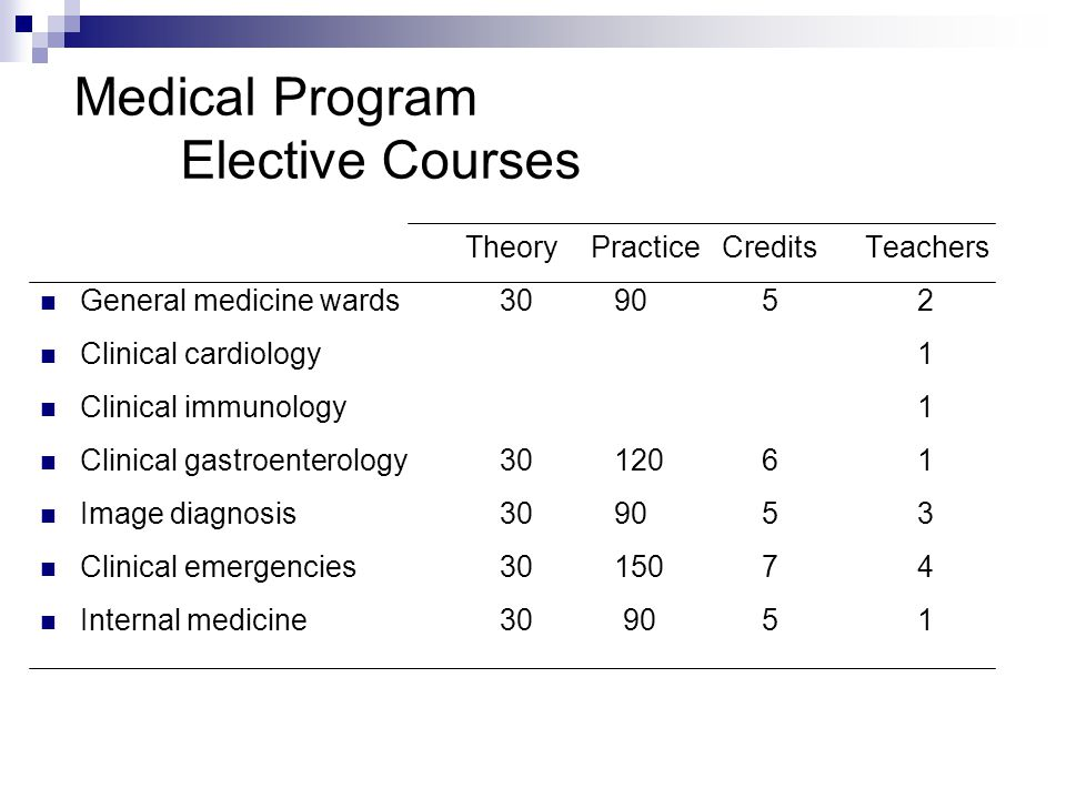 Theory Practice Credits Teachers General medicine wards 30 90 5 2 Clinical cardiology 1 Clinical immunology 1 Clinical gastroenterology 30 120 6 1 Ima