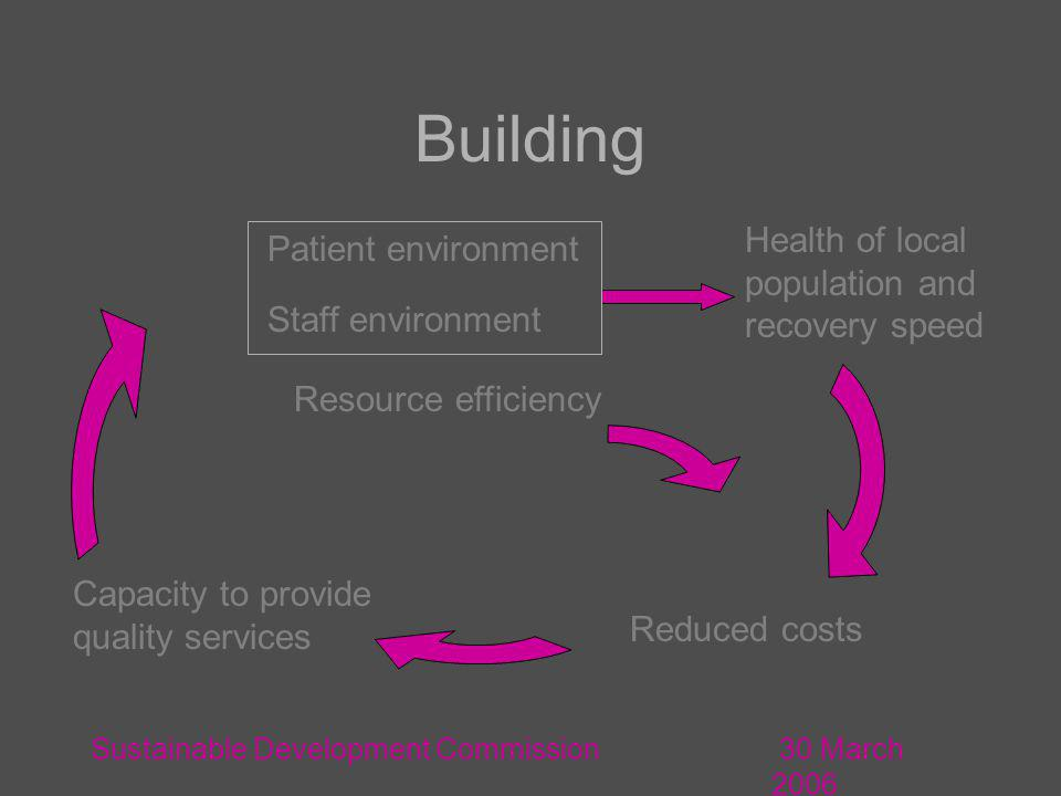 30 March 2006 Sustainable Development Commission Resource efficiency Health of local population and recovery speed Capacity to provide quality services Staff environment Patient environment Building Reduced costs