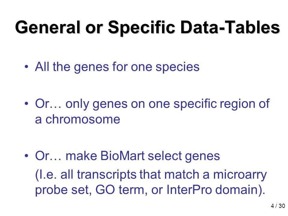 25 / 30HapMap Population frequencies Inter- population comparisons Gene annotation
