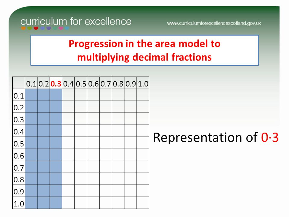 0.10.20.30.40.50.60.70.80.91.0 0.1 0.2 0.3 0.4 0.5 0.6 0.7 0.8 0.9 1.0 Representation of 0∙3 Progression in the area model to multiplying decimal fractions