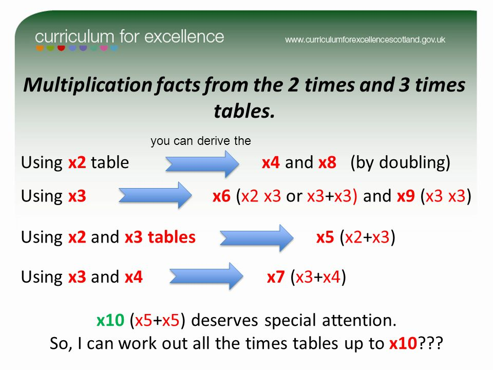 Multiplication facts from the 2 times and 3 times tables.
