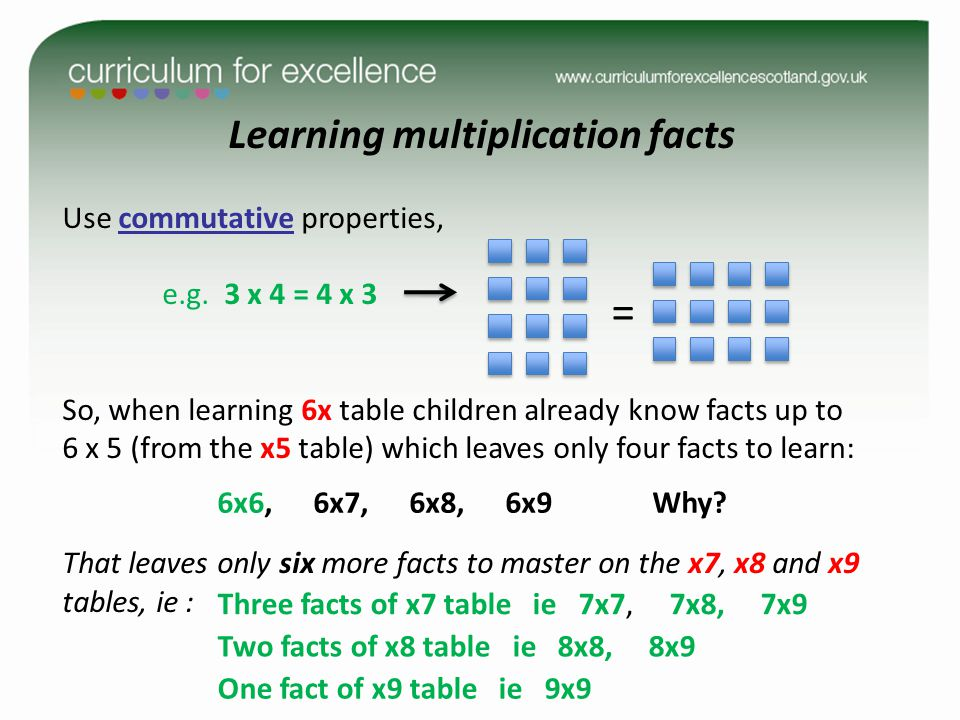 Learning multiplication facts Use commutative properties, e.g.