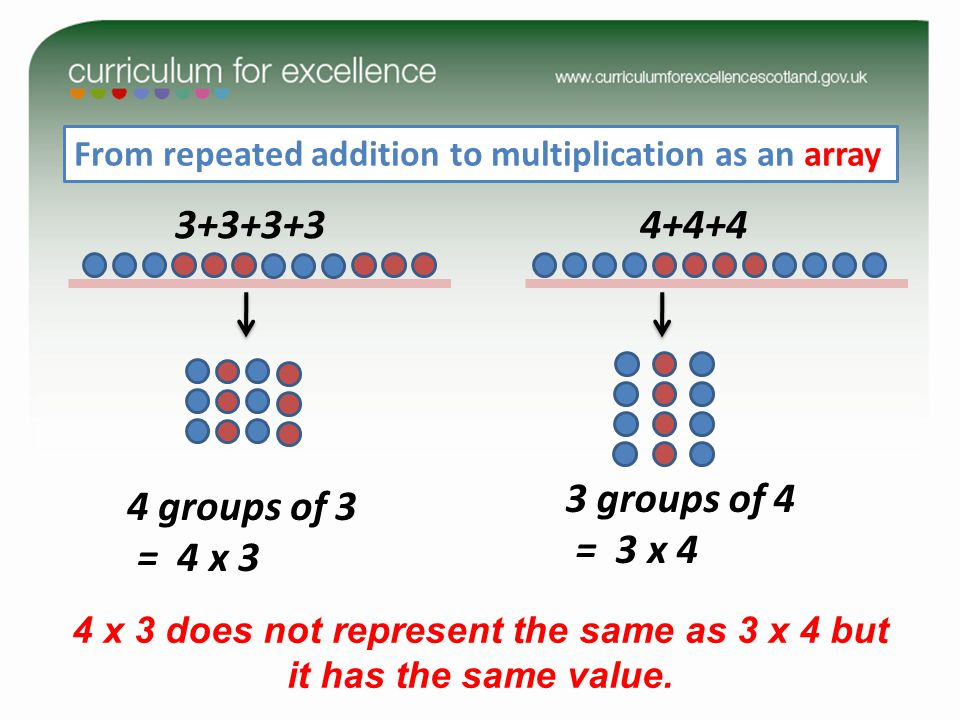 From repeated addition to multiplication as an array 3+3+3+34+4+4 4 groups of 3 = 4 x 3 3 groups of 4 = 3 x 4 4 x 3 does not represent the same as 3 x 4 but it has the same value.