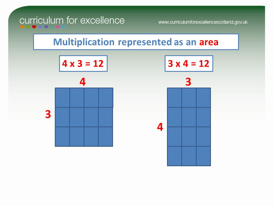 3 4 4 x 3 = 12 Multiplication represented as an area 4 3 3 x 4 = 12