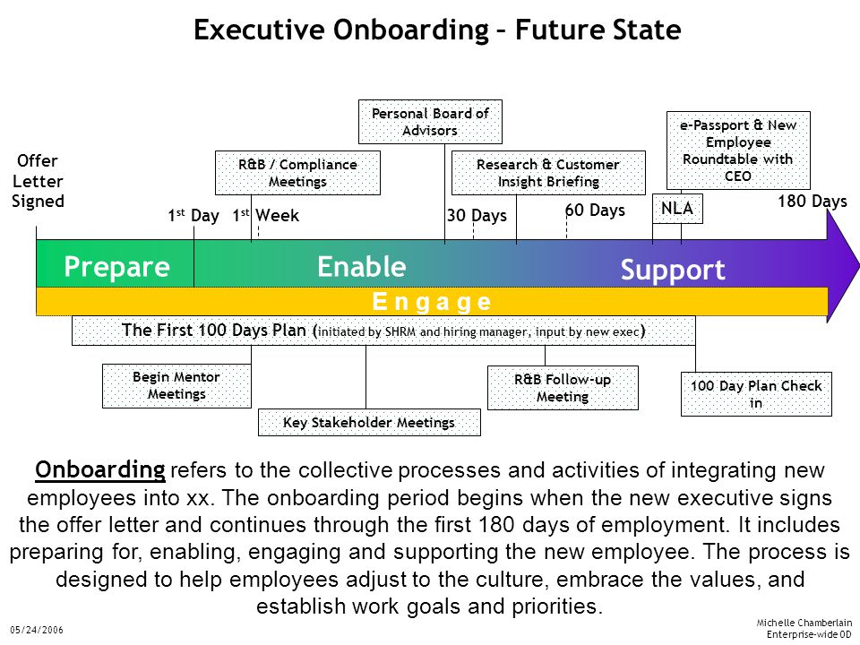 Michelle Chamberlain Enterprise-wide OD 05/24/2006 Onboarding refers to the collective processes and activities of integrating new employees into xx.