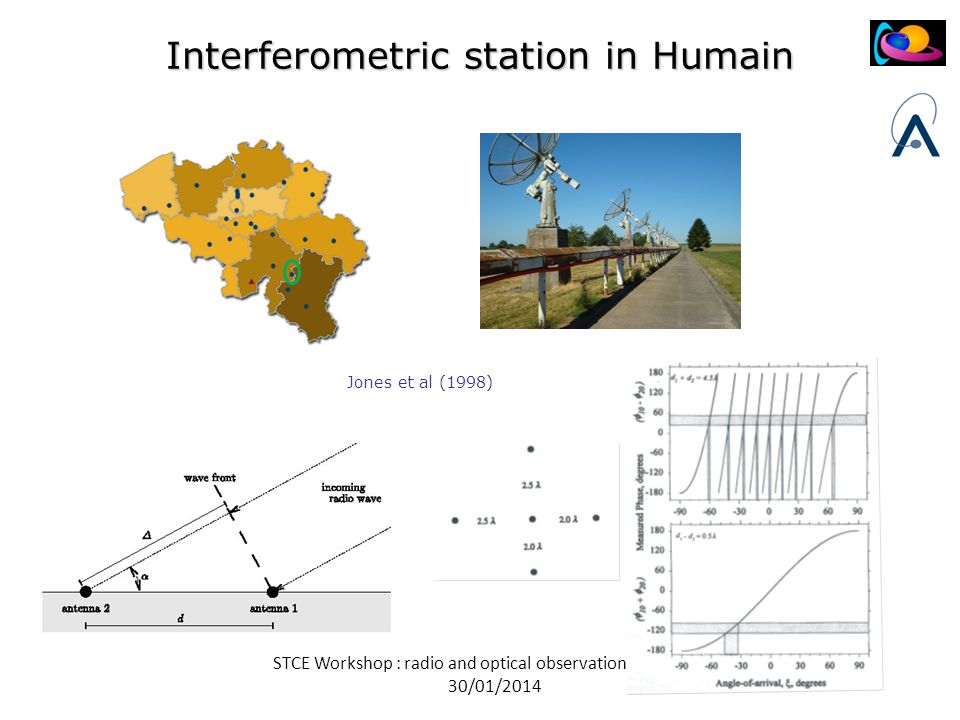 STCE Workshop : radio and optical observations of meteors 30/01/2014 Interferometric station in Humain Jones et al (1998)
