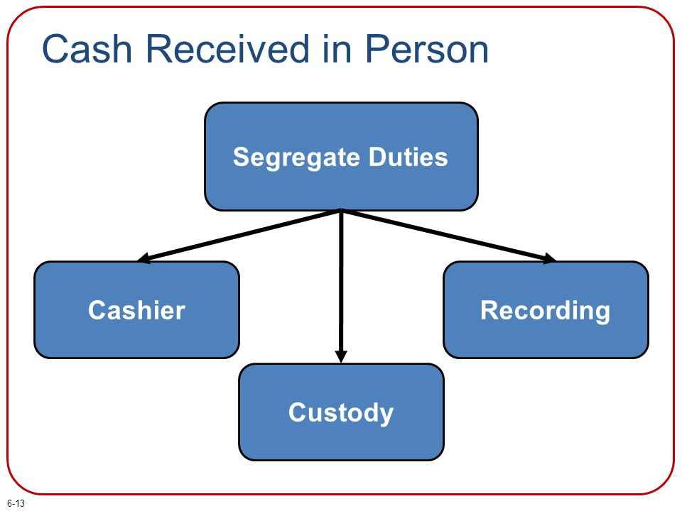 Cash Received in Person Segregate Duties Cashier Custody Recording 6-13