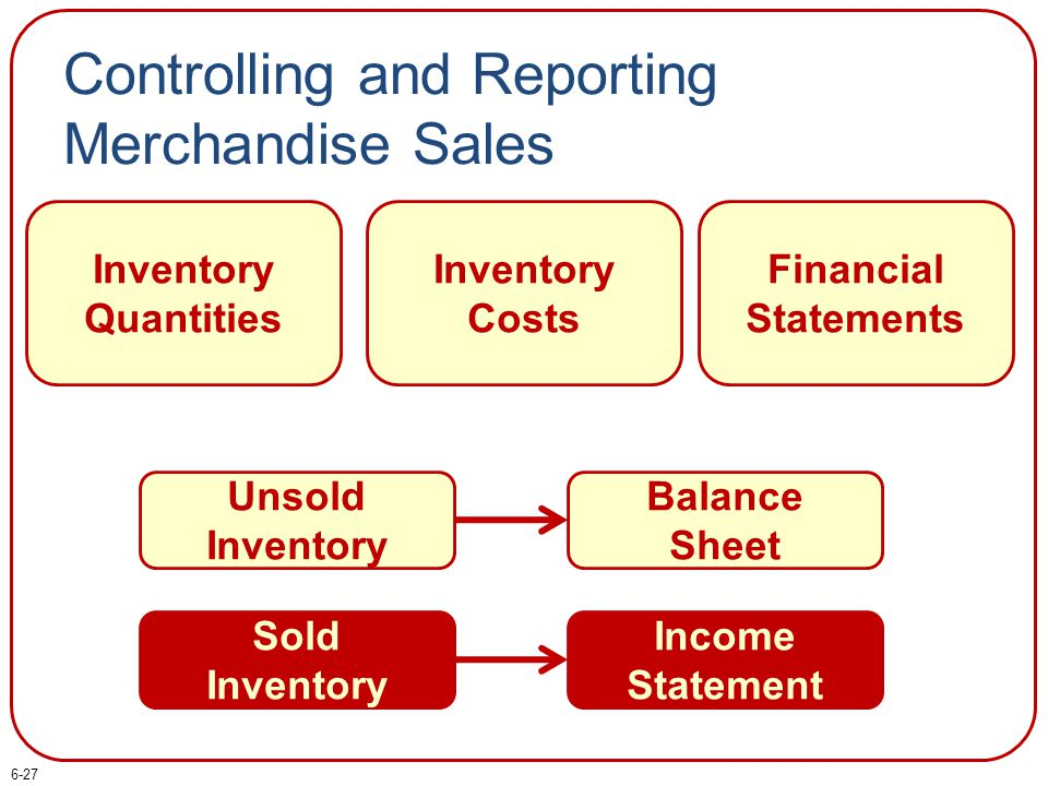 Controlling and Reporting Merchandise Sales Inventory Quantities Inventory Costs Financial Statements Unsold Inventory Balance Sheet Sold Inventory In