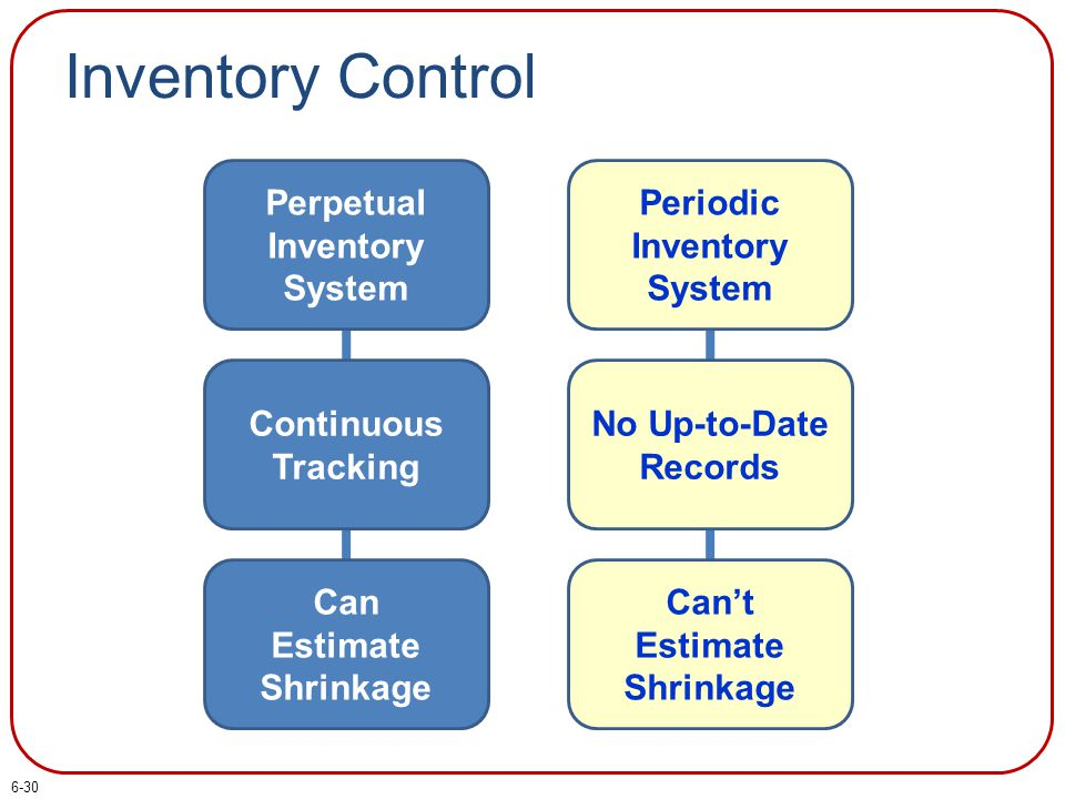 Inventory Control Perpetual Inventory System Continuous Tracking Can Estimate Shrinkage Periodic Inventory System No Up-to-Date Records Can't Estimate Shrinkage 6-30