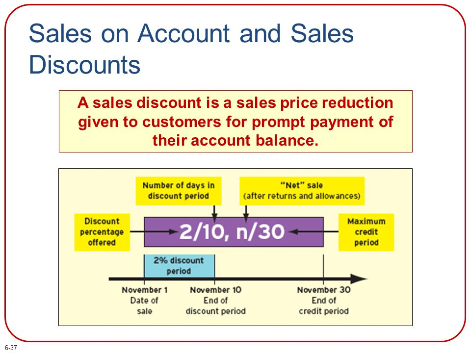 Sales on Account and Sales Discounts A sales discount is a sales price reduction given to customers for prompt payment of their account balance. 6-37