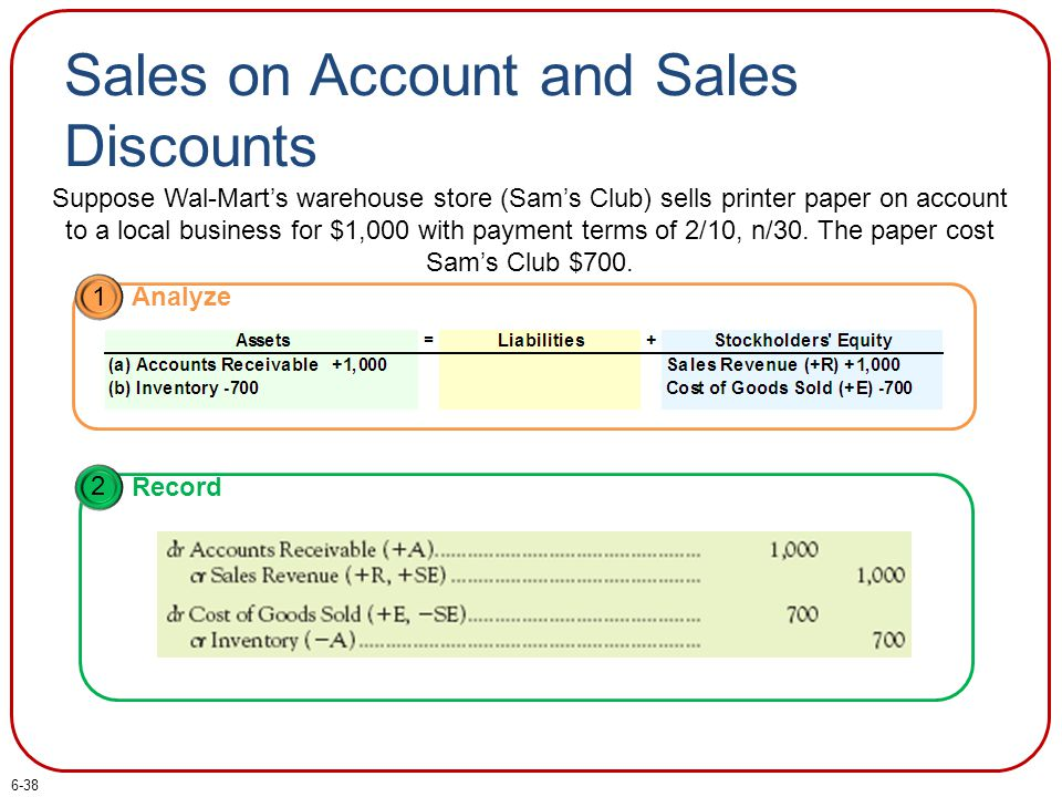 Sales on Account and Sales Discounts Suppose Wal-Mart's warehouse store (Sam's Club) sells printer paper on account to a local business for $1,000 wit