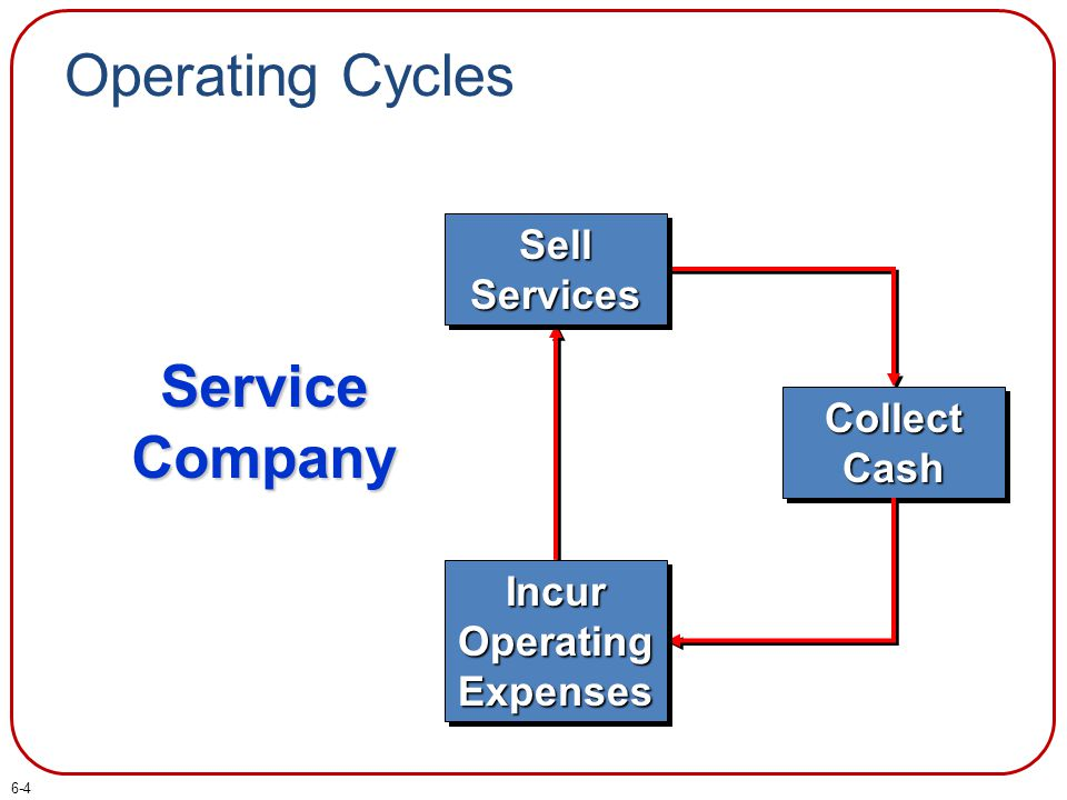 Operating Cycles Collect Cash Incur Operating Expenses Service Company Sell Services 6-4