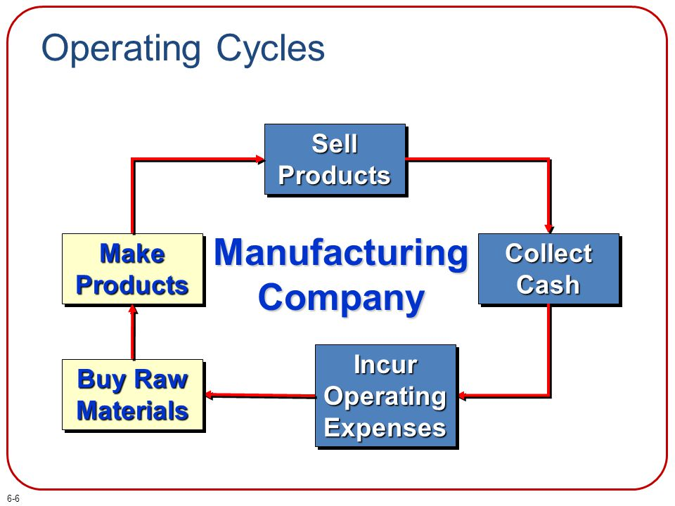 Operating Cycles Sell Products Collect Cash Incur Operating Expenses Buy Raw Materials Make Products Manufacturing Company 6-6