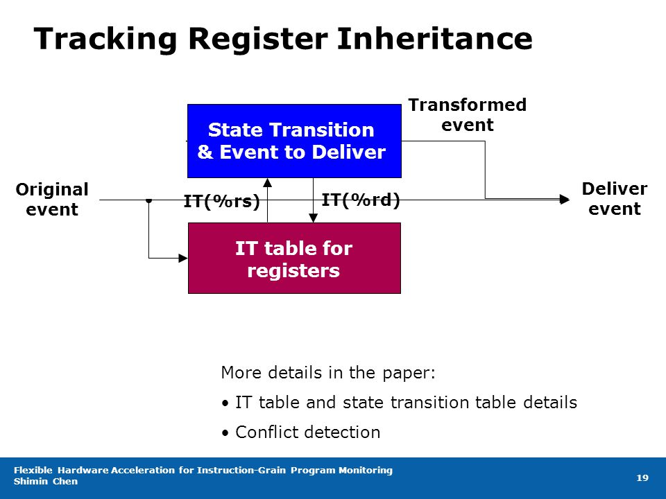 Flexible Hardware Acceleration for Instruction-Grain Program Monitoring Shimin Chen 19 Tracking Register Inheritance Original event IT table for registers State Transition & Event to Deliver Deliver event IT(%rs) IT(%rd) Transformed event More details in the paper: IT table and state transition table details Conflict detection