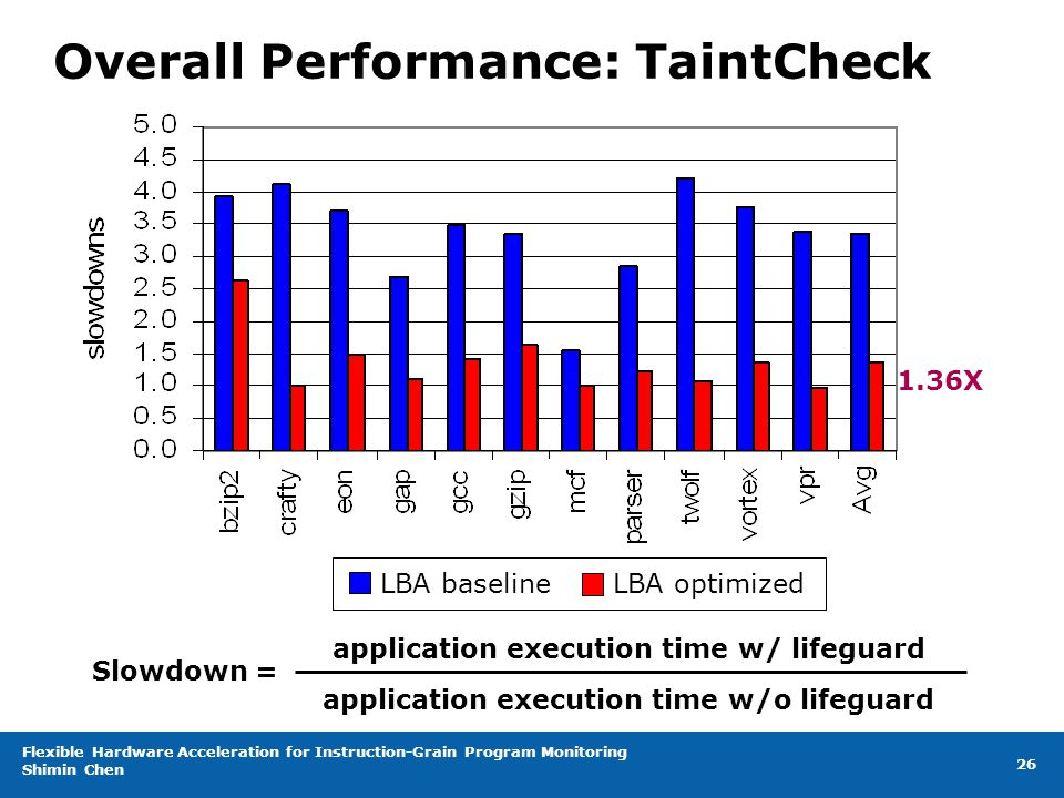 Flexible Hardware Acceleration for Instruction-Grain Program Monitoring Shimin Chen 26 Overall Performance: TaintCheck 1.36X LBA baseline LBA optimized Slowdown = application execution time w/o lifeguard application execution time w/ lifeguard