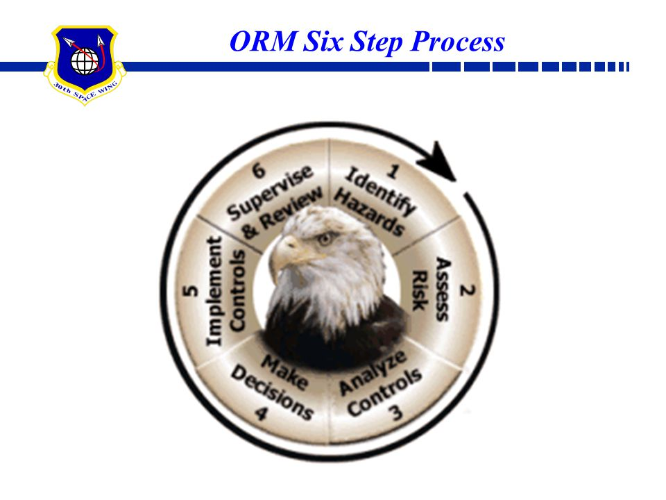 ORM Six Step Process