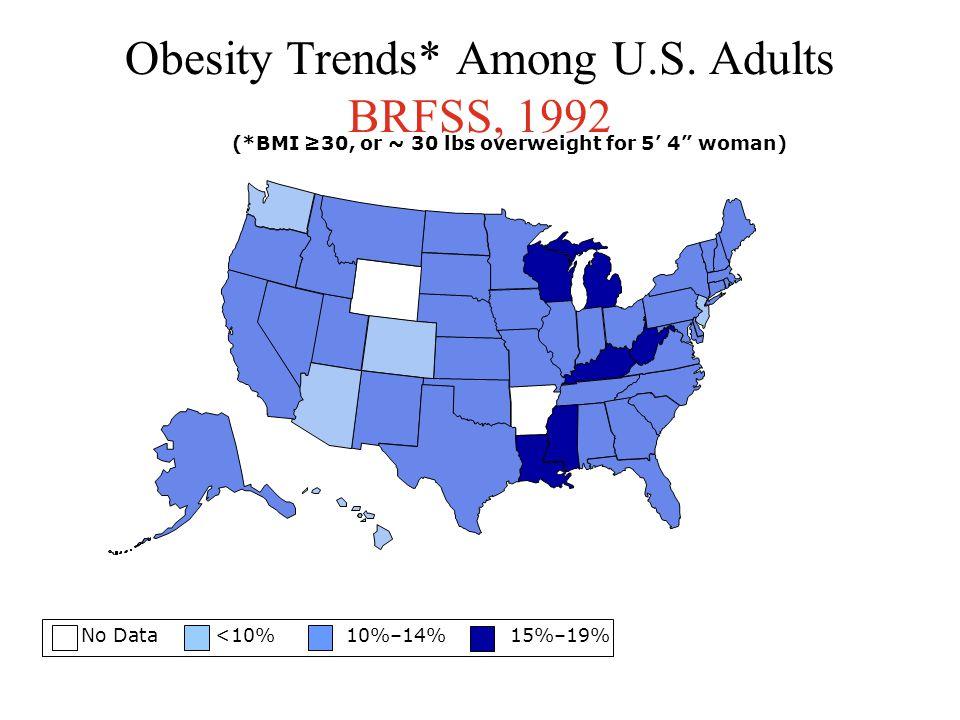 No Data <10% 10%–14% 15%–19% 20%-24%  25% Source: Behavioral Risk Factor Surveillance System, CDC Obesity* Trends Among U.S.