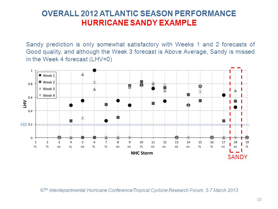 OVERALL 2012 ATLANTIC SEASON PERFORMANCE HURRICANE SANDY EXAMPLE Hit Sandy prediction is only somewhat satisfactory with Weeks 1 and 2 forecasts of Go