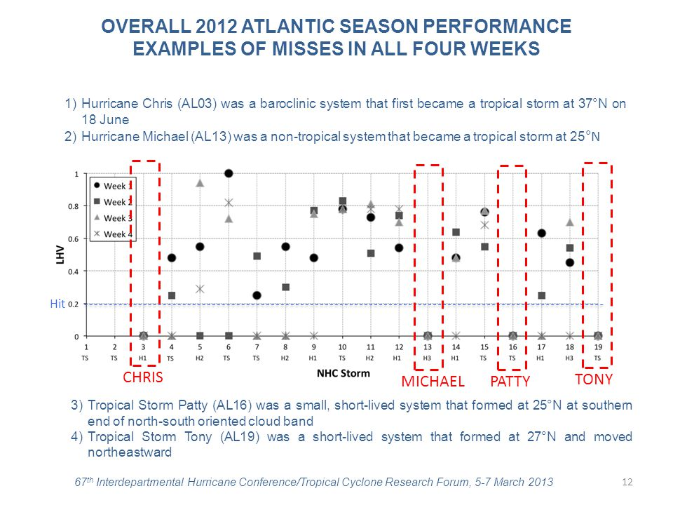 OVERALL 2012 ATLANTIC SEASON PERFORMANCE EXAMPLES OF MISSES IN ALL FOUR WEEKS Hit 1)Hurricane Chris (AL03) was a baroclinic system that first became a